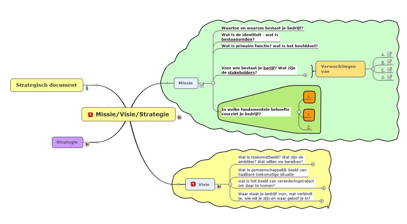 Techniek van Mindmap Missie Visie Strategie Voorbeeld
