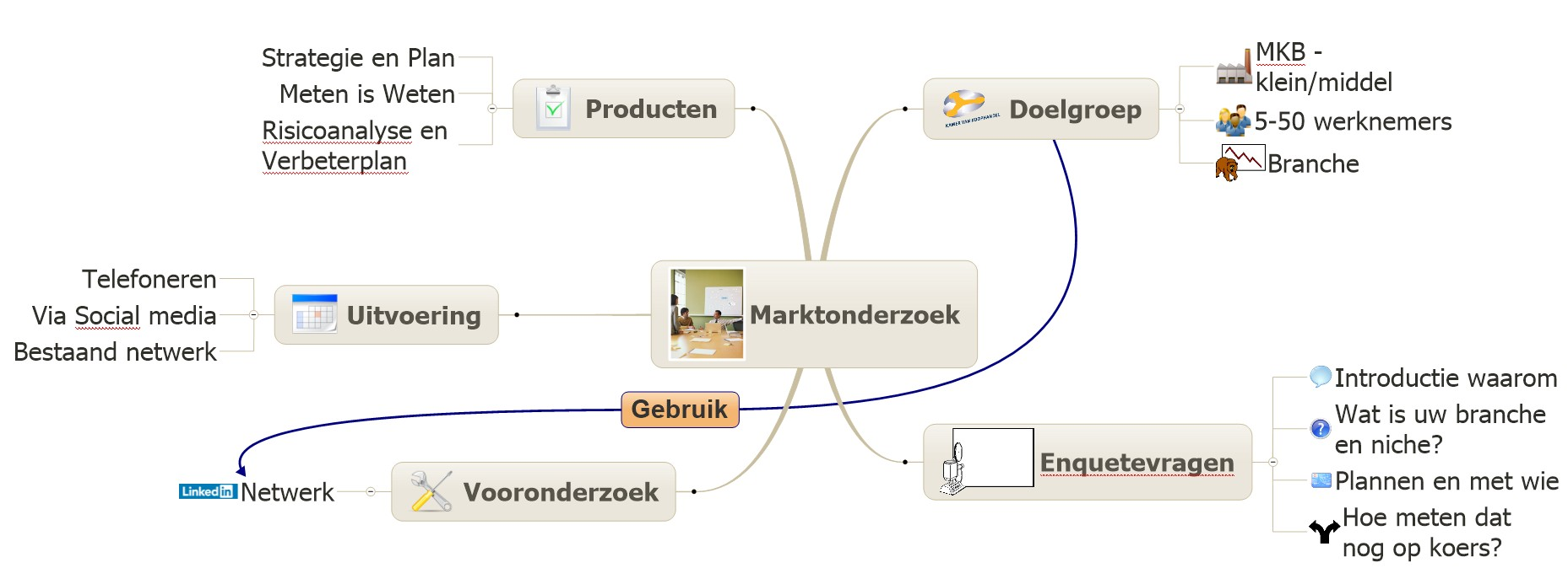 Visualincrease marktonderzoek Mindmap