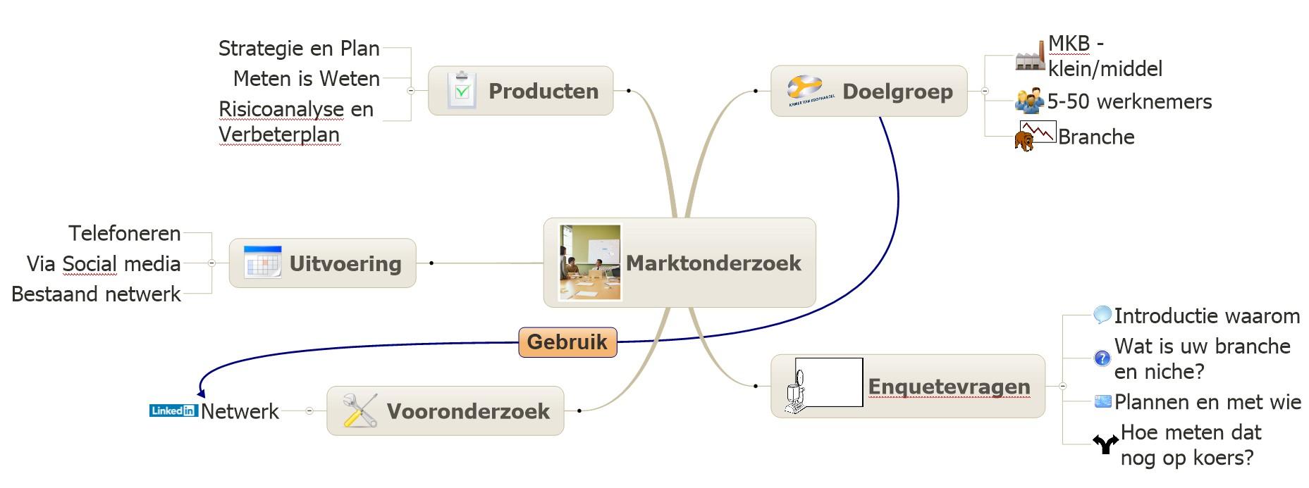 Visualincrease marktonderzoek Mindmap