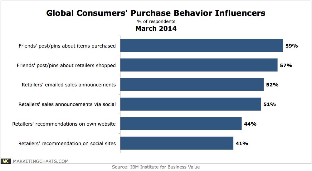 IBM Social Influence Purchase Behaviors 2014