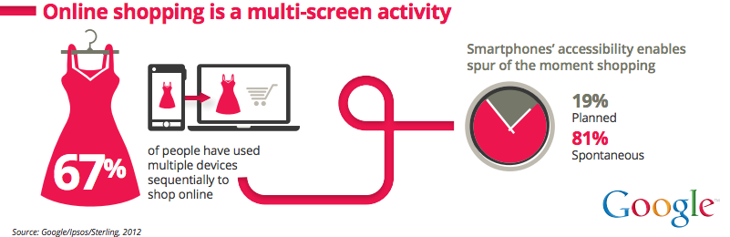 Shopping - multi-screen activity