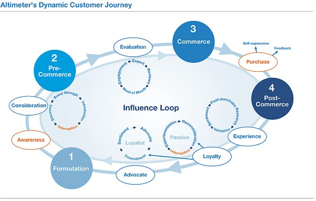 Dynamic customer journey