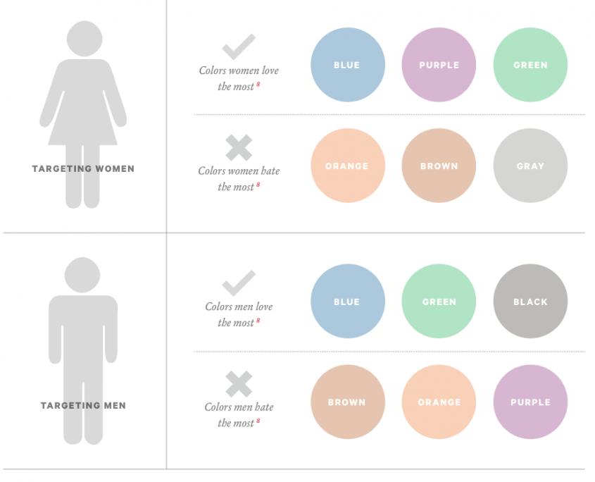Kleurenmarketing - man vs vrouw