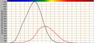 kleuren luminantie ratio