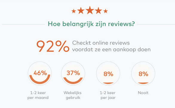 Social-mediamarketing reviews
