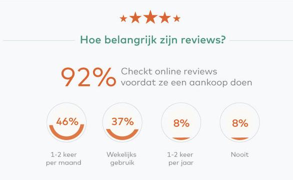 Social-mediamarketing reviews