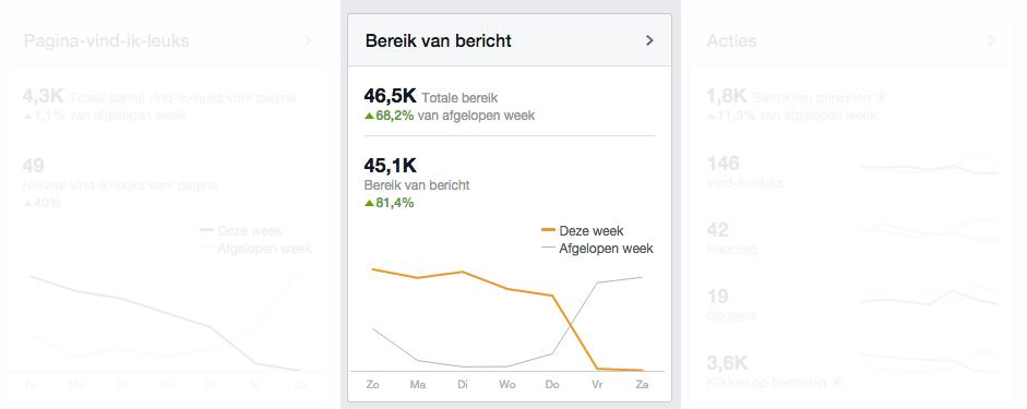 Social-mediamarketing Facebook - bereik bericht