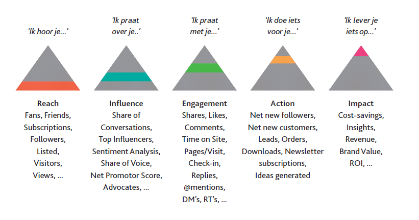 social media key performance indicators