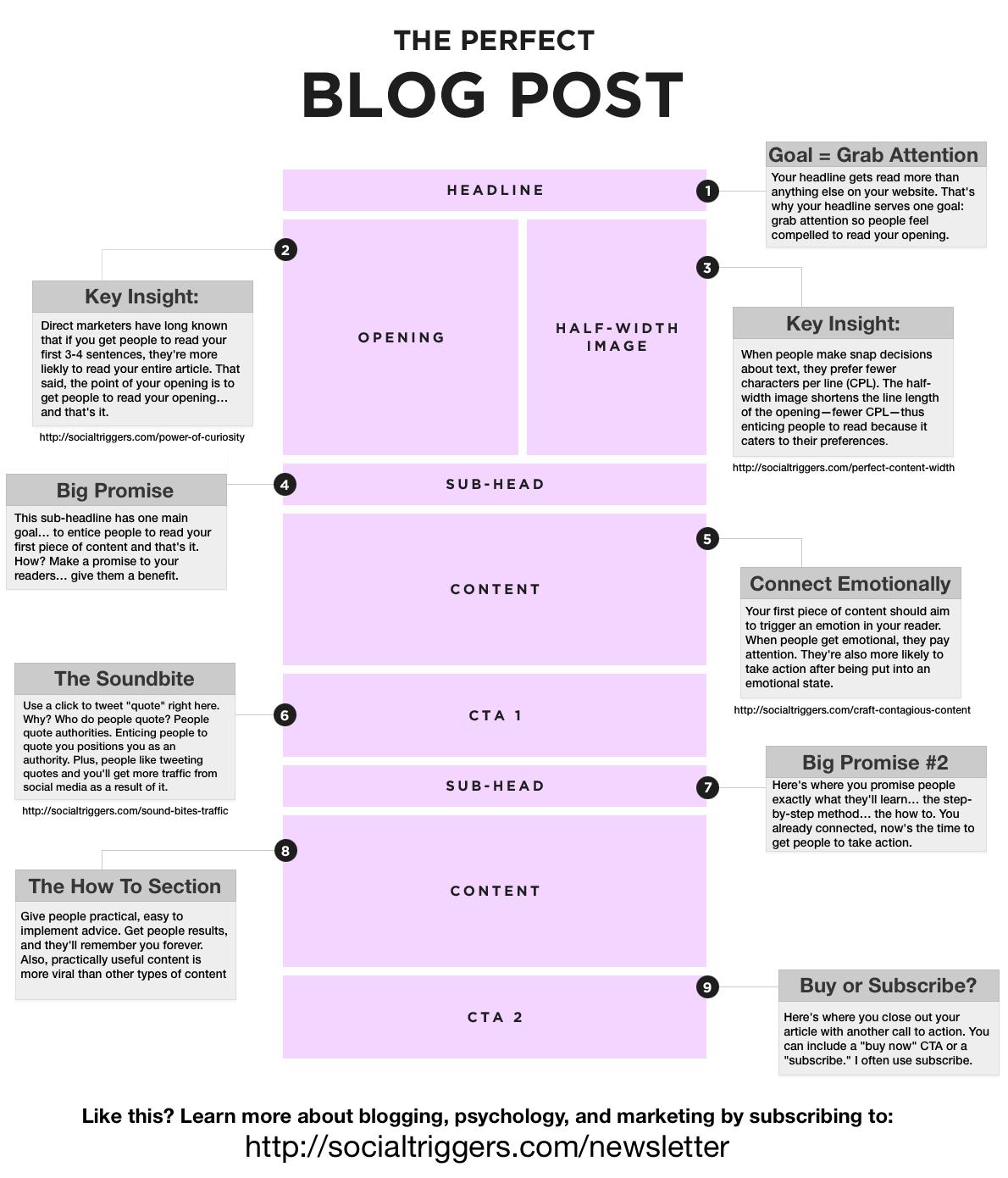 De opbouw van een blog - blog template