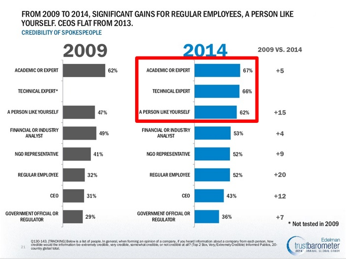Edelman-Trust-Barometer-2014-People-to-Trust