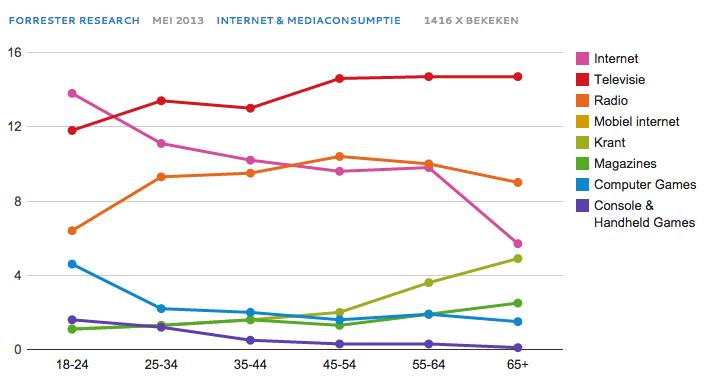 Media consumptie in Nederland
