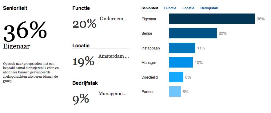 Linkedingroep functies en demografische gegevens