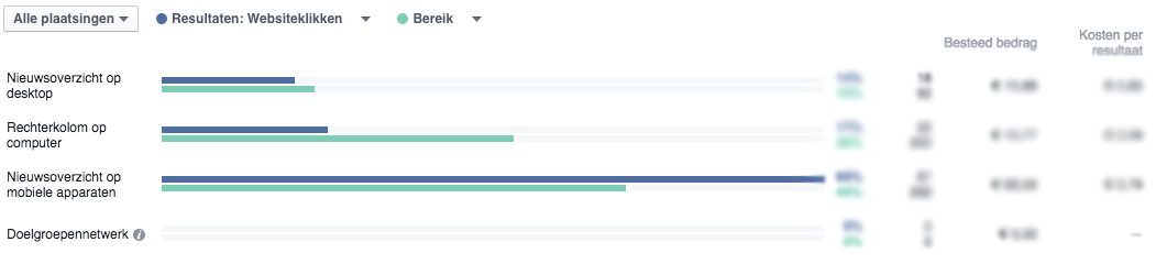 facebook advertentie statistieken - plaatsing.png