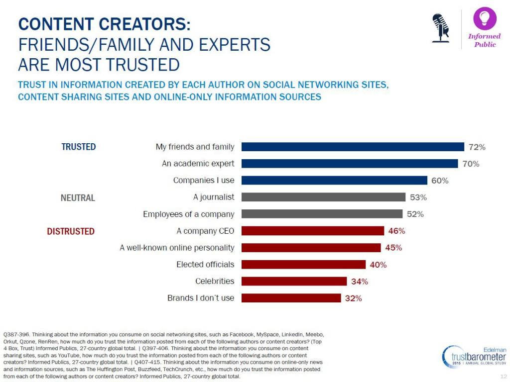 edelman trust barometer 2015