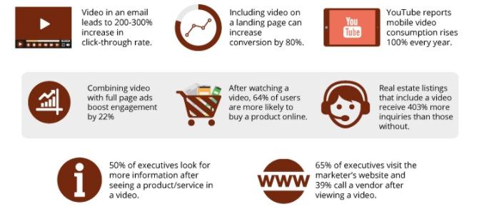 vloggen en video weblog statistieken 2016 van Hubspot
