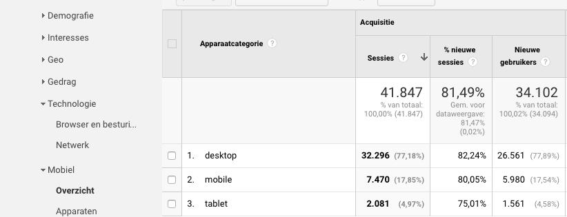 online marketing smartphone, tablet en computer gebruikers