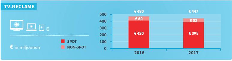 Daling omzet tv-reclame met 6,9 procent in eerste helft 2017