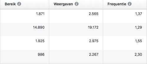 Weergaven en bereik Facebook