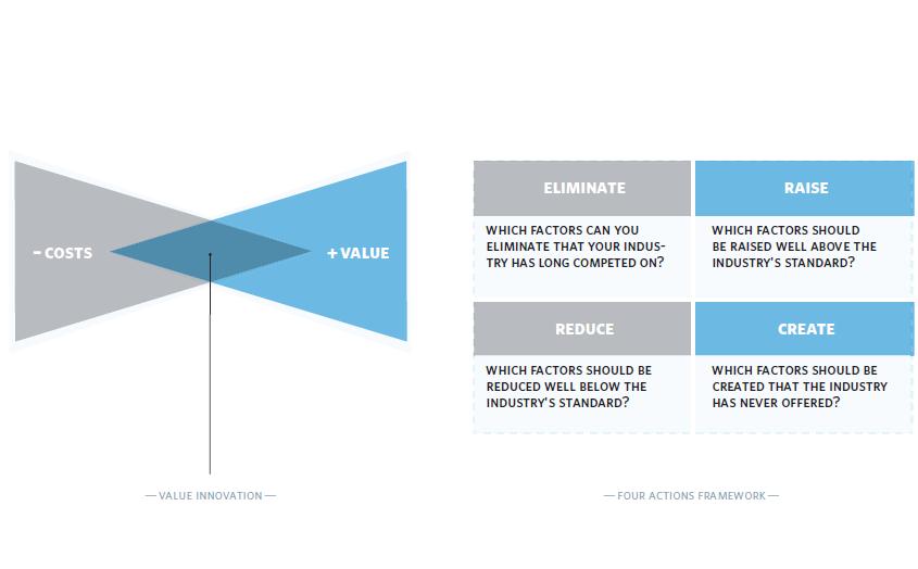 Blue Ocean Strategy met Business Model Canvas