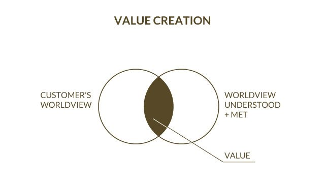 Value-creation-empathy-map