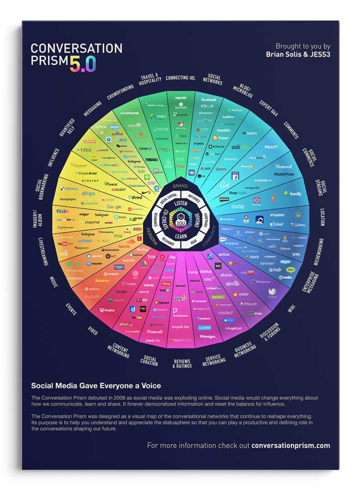 infographic - online adverteren - conversation prism Brian Sollis en JESS3
