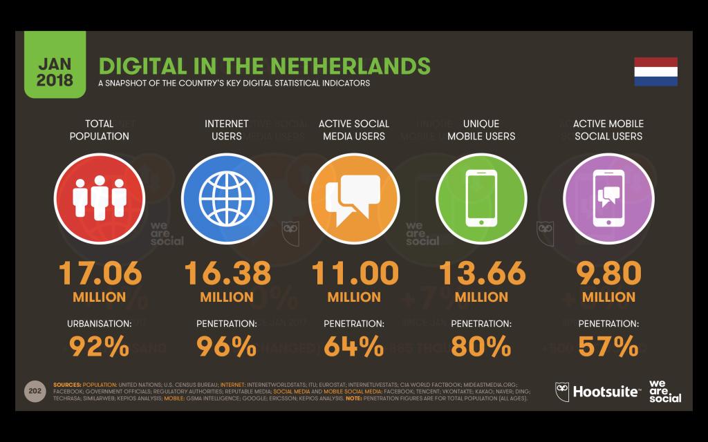 online adverteren - internetgebruikers van nederland